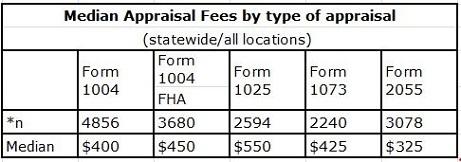 fee-table
