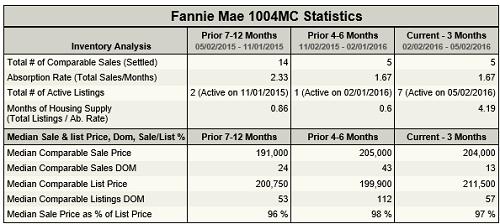 FannieMae1004MCStats