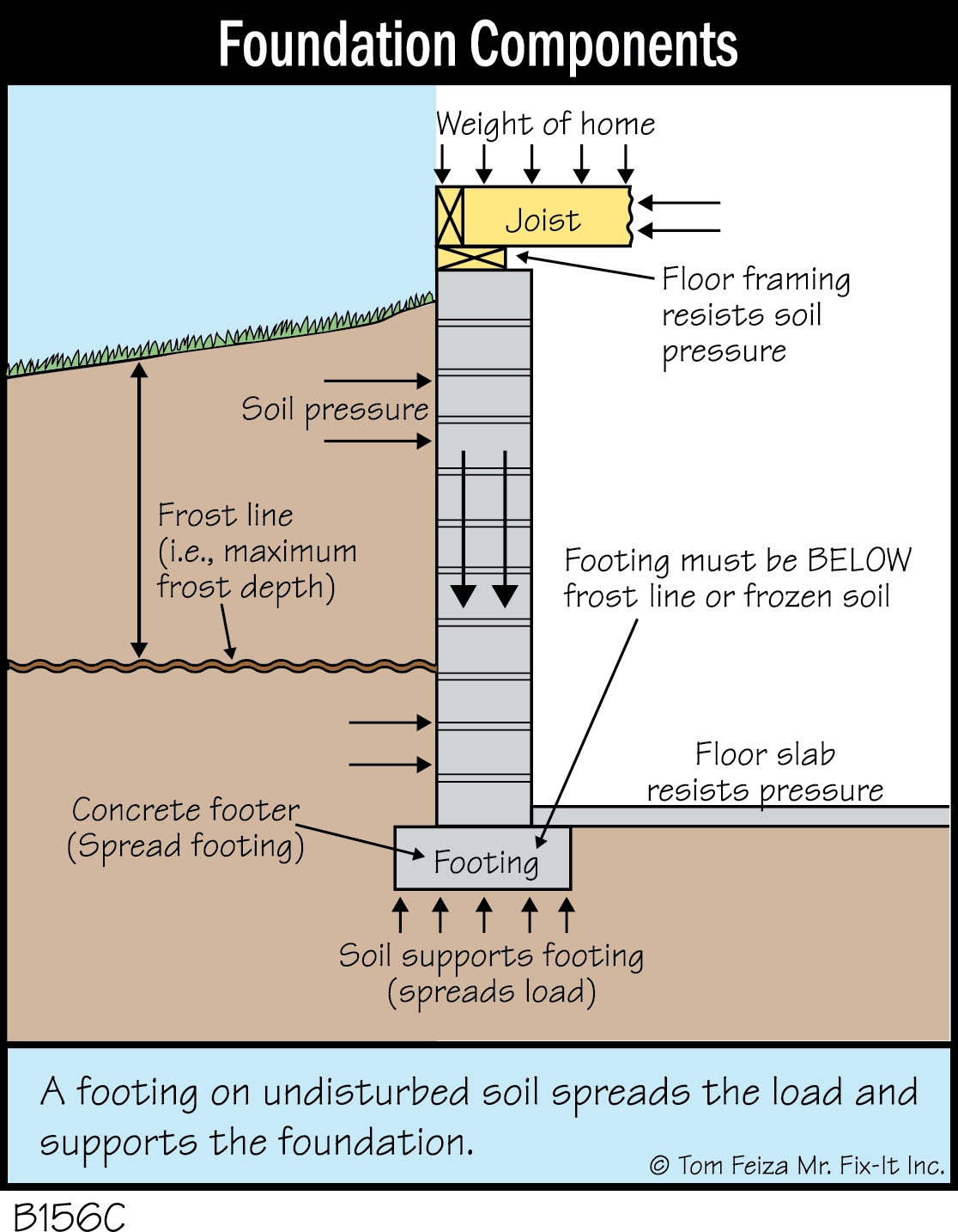 foundation components