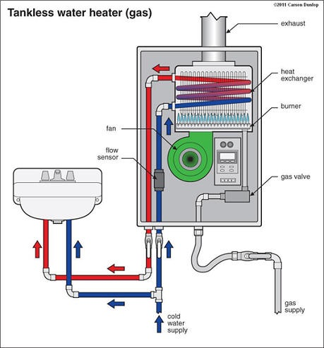 inspector's guide to tankless water heaters