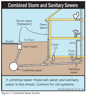 History Of Sewers Yes Sewers
