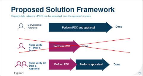 Proposed Solution Framework